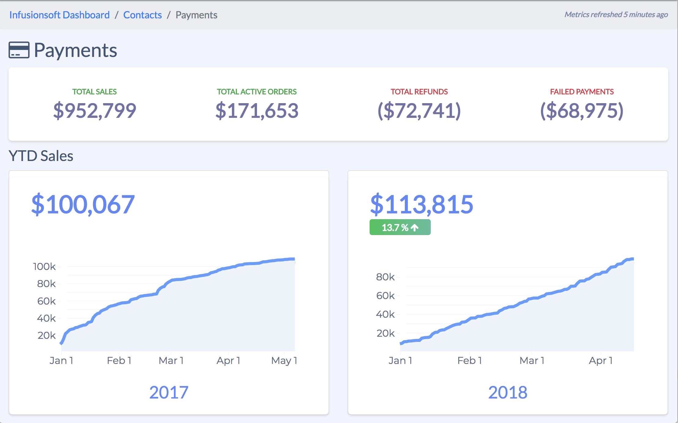 Infusionsoft payments dashboard